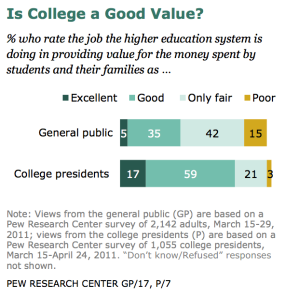 Pew Research Center poll showing different perceptions of the value of college among the general public and college presidents.